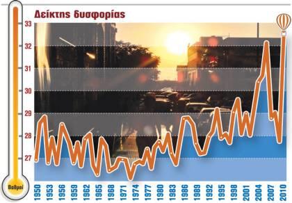 Στατιστική της Κοινωνίας: Δείκτης Δυσφορίας