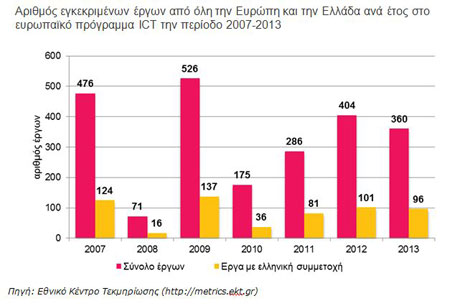 """Ευρωπαϊκό πρόγραμμα """"Τεχνολογίες Πληροφορίας & Επικοινωνιών"""". Οι ελληνικές ερευνητικές ομάδες συμμετείχαν σε 591 έργα"""