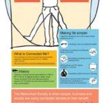 Ericsson Connected Me, Τώρα το σώμα σου μπορεί να γίνει… καλώδιο! [infographic]