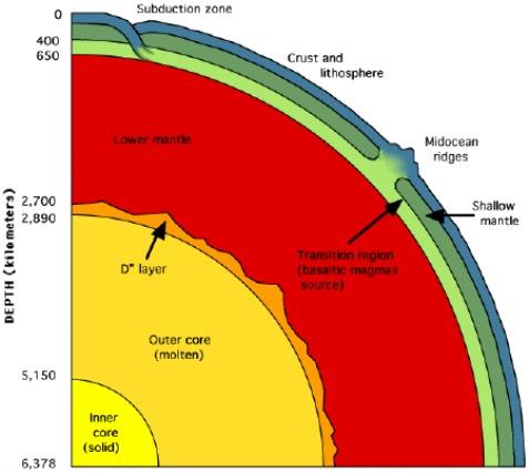 Ερευνώντας τη θερμότητα που εκπέμπει ο σίδηρος στο εξωτερικό τμήμα του πυρήνα της Γης