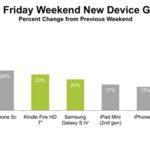 Apple, Πρωταθλήτρια «Black Friday» σε έρευνα